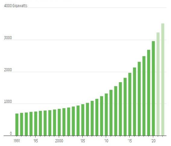 Increases in Renewable Energy Capacity