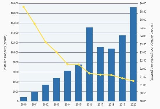 U.S. Solar Prices